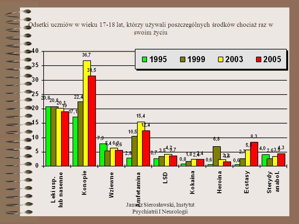 CECHY UZALEŻNIENIA wg ICD – 10 (cd.) Jeżeli: 3 lub więcej z wymienionych objawów występowało łącznie: przez co najmniej 1 miesiąc utrzymywało się krócej niż 1 miesiąc, ale powtarzało się przez jakiś czas w ciągu 1 roku UZALEŻNIENIE !