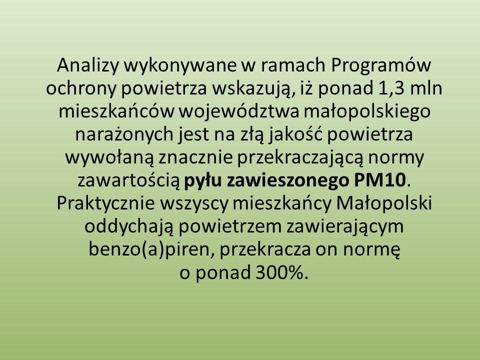 Analizy wykonywane w ramach Programów ochrony powietrza wskazują, iż ponad 1,3 mln mieszkańców województwa małopolskiego narażonych jest na złą jakość
