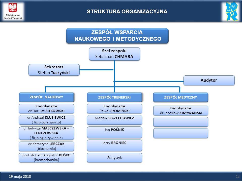 STRUKTURA ORGANIZACYJNA dr Jadwiga MALCZEWSKA – LENCZOWSKA ( fizjologia żywienia) dr Jadwiga MALCZEWSKA – LENCZOWSKA ( fizjologia żywienia) dr Andrzej