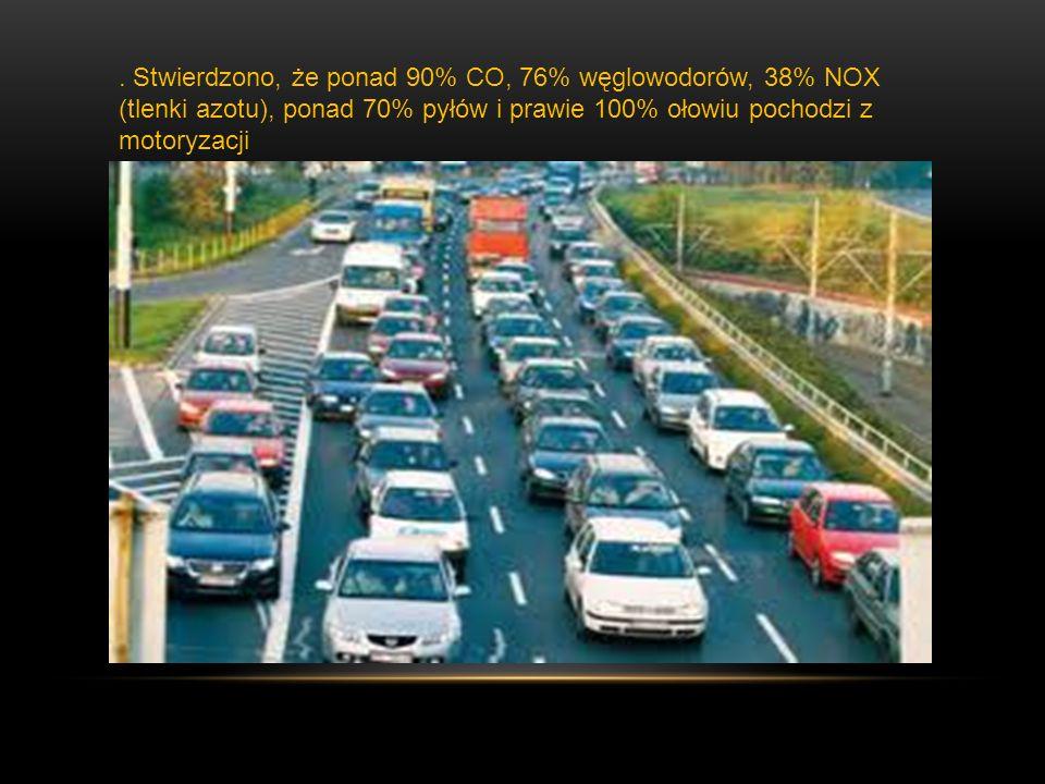 . Stwierdzono, że ponad 90% CO, 76% węglowodorów, 38% NOX (tlenki azotu), ponad 70% pyłów i prawie 100% ołowiu pochodzi z motoryzacji