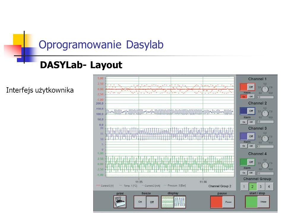 Oprogramowanie Dasylab DASYLab- Layout Interfejs użytkownika