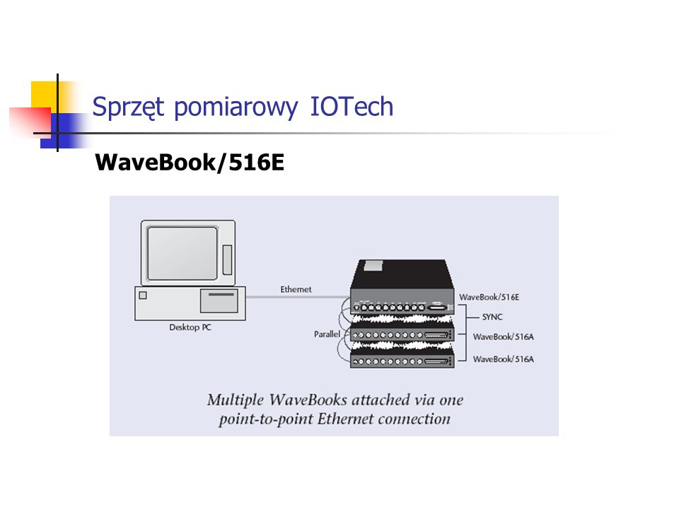 Sprzęt pomiarowy IOTech LogBook - przetwornik A/C 100 kHz, 16-bitowy - 8 wejść analogowych różnicowych lub 16 single-ended - 14 programowalnych zakresów pomiarowych do 20V - opcjonalnie 4 wyjścia analogowe, 16 bitowe - elastyczna architektura - umożliwia dołączenie ponad 400 kanałów I/O - wymiana kart PCMCIA bez przerywania pomiaru dzięki pamięci wewnętrznej - komunikacja z PC przez LPT, RS-232/422, karty PCMCIA lub modem - synchronicze lub asynchroniczne zbieranie danych ze wszystkich wejść - obsługa modemu umożliwia zdalną komunikację i pobieranie danych - panel operatorski umożliwia ręczną konfigurację i wyzwalanie pomiaru - bezpłatne oprogramowanie pomiarowe LogView do konfiguracji i pomiarów - zasialnie AC lub DC