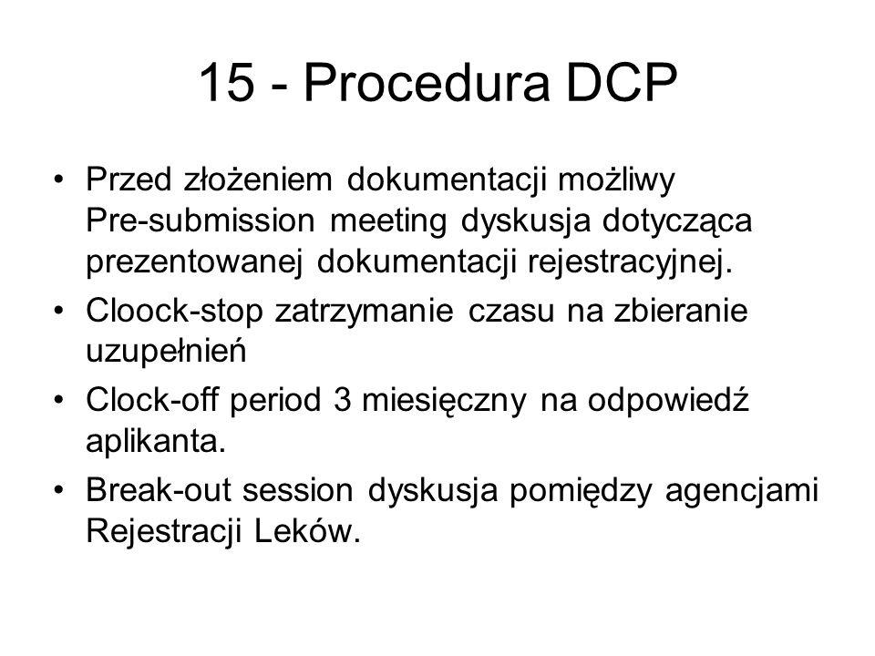15 - Procedura DCP Przed złożeniem dokumentacji możliwy Pre-submission meeting dyskusja dotycząca prezentowanej dokumentacji rejestracyjnej.