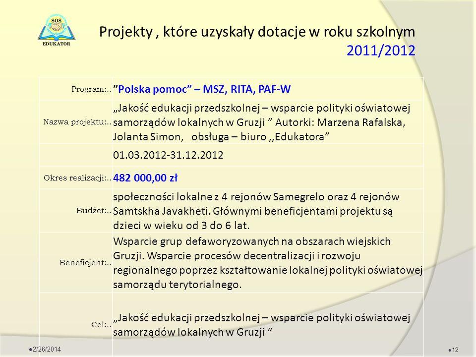 Projekty, które uzyskały dotacje w roku szkolnym 2011/2012 Program:.. Polska pomoc – MSZ, RITA, PAF-W Nazwa projektu:.. Jakość edukacji przedszkolnej