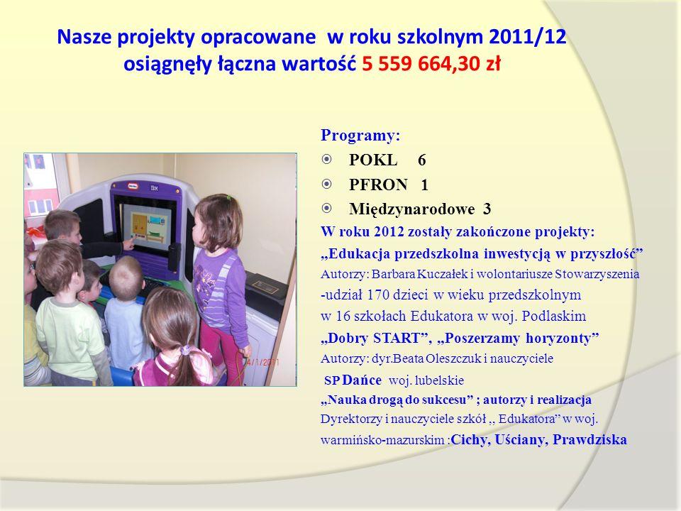 Nasze projekty opracowane w roku szkolnym 2011/12 osiągnęły łączna wartość 5 559 664,30 zł Programy: POKL 6 PFRON 1 Międzynarodowe 3 W roku 2012 zosta