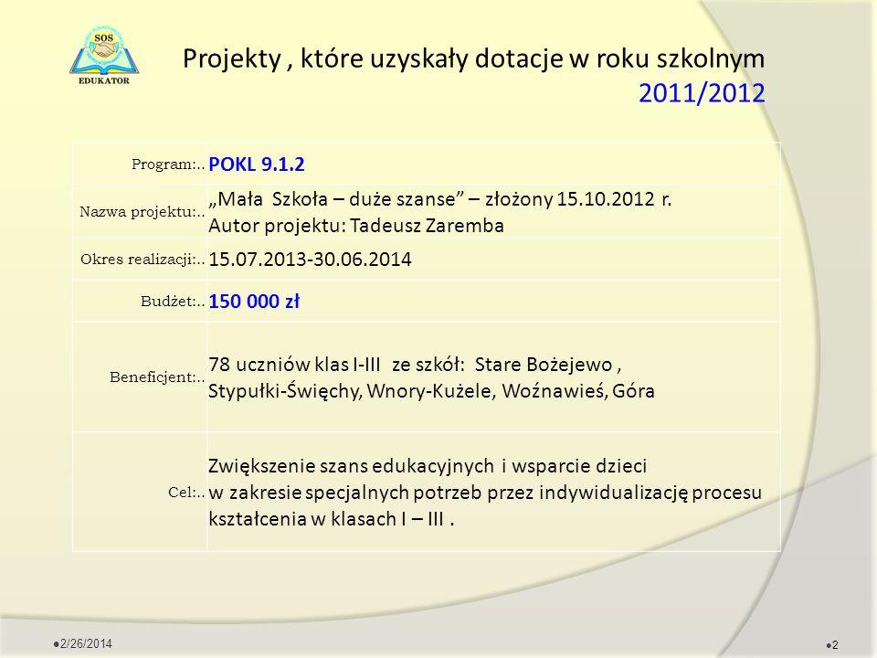 Projekty, które uzyskały dotacje w roku szkolnym 2011/2012 Program:.. POKL 9.1.2 Nazwa projektu:.. Mała Szkoła – duże szanse – złożony 15.10.2012 r. A