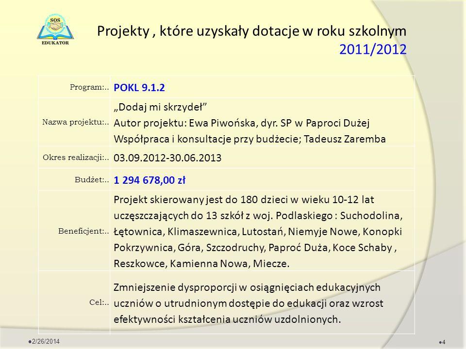Projekty, które uzyskały dotacje w roku szkolnym 2011/2012 Program:.. POKL 9.1.2 Nazwa projektu:.. Dodaj mi skrzydeł Autor projektu: Ewa Piwońska, dyr