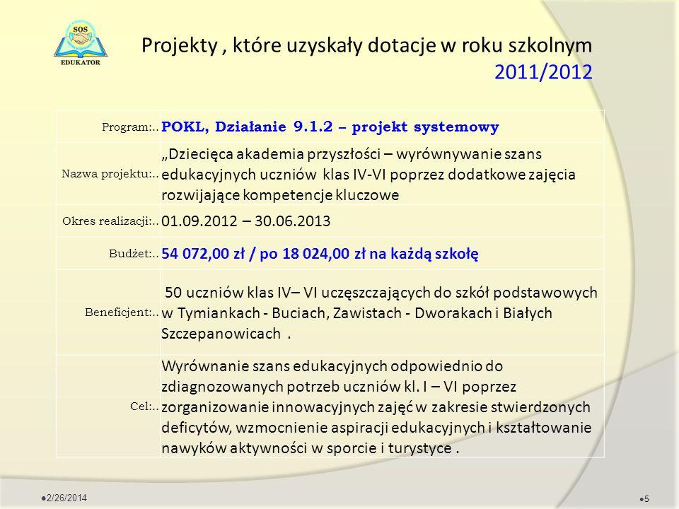 Projekty, które uzyskały dotacje w roku szkolnym 2011/2012 Program:.. POKL, Działanie 9.1.2 – projekt systemowy Nazwa projektu:.. Dziecięca akademia p