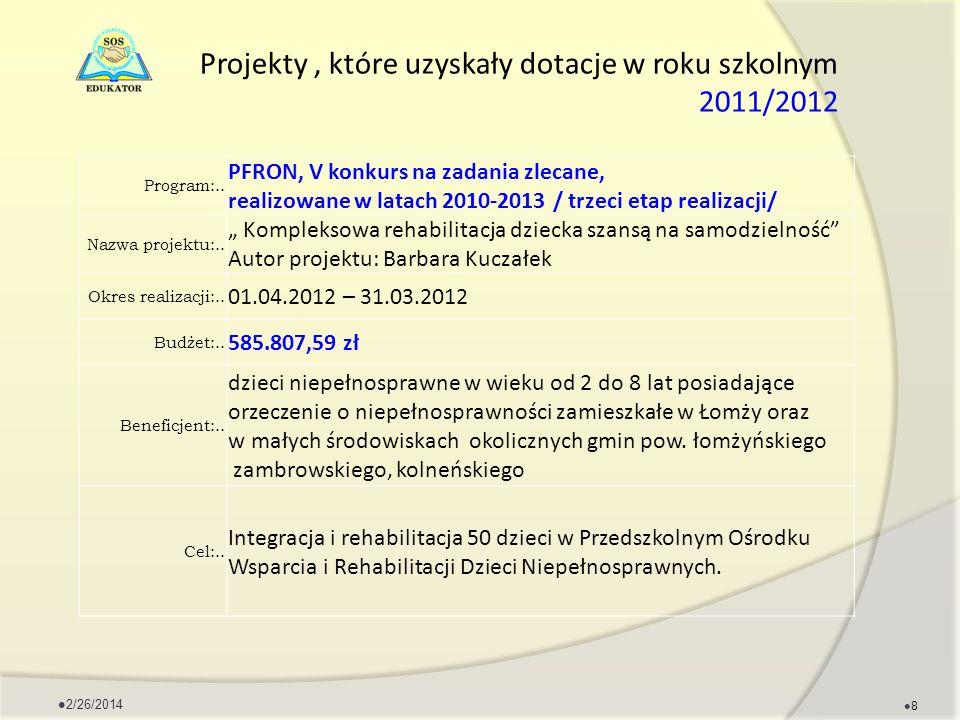 Projekty, które uzyskały dotacje w roku szkolnym 2011/2012 Program:.. PFRON, V konkurs na zadania zlecane, realizowane w latach 2010-2013 / trzeci eta