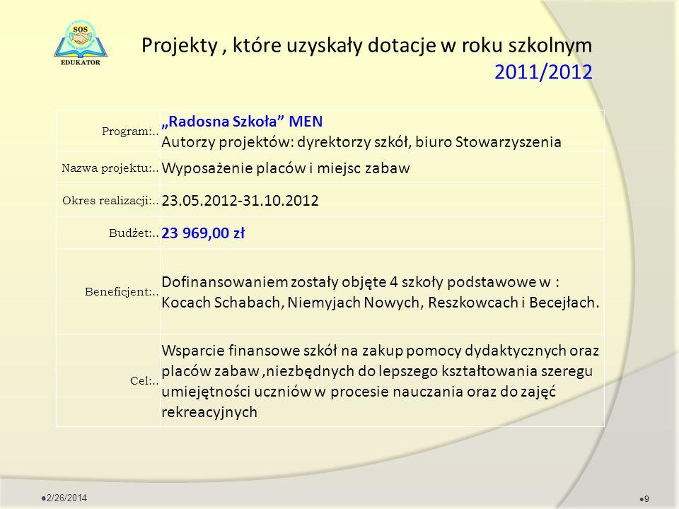Projekty, które uzyskały dotacje w roku szkolnym 2011/2012 Program:.. Radosna Szkoła MEN Autorzy projektów: dyrektorzy szkół, biuro Stowarzyszenia Naz