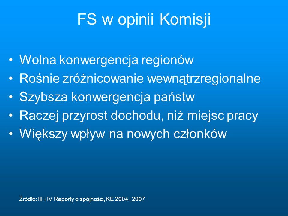 FS w opinii Komisji Wolna konwergencja regionów Rośnie zróżnicowanie wewnątrzregionalne Szybsza konwergencja państw Raczej przyrost dochodu, niż miejsc pracy Większy wpływ na nowych członków Źródło: III i IV Raporty o spójności, KE 2004 i 2007