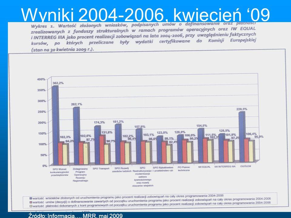 Wyniki 2004-2006, kwiecień 09 Źródło: Informacja…, MRR, maj 2009