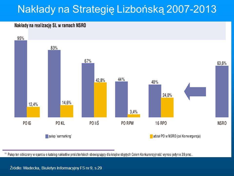 Nakłady na Strategię Lizbońską 2007-2013 Źródło: Wadecka, Biuletyn Informacyjny FS nr 9, s.29