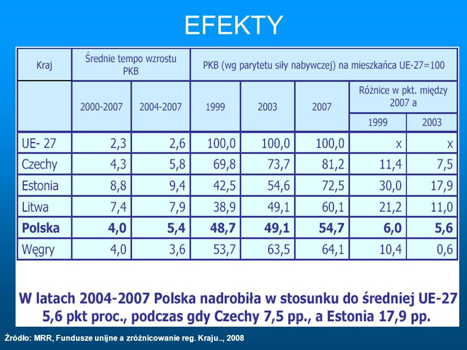 EFEKTY Źródło: MRR, Fundusze unijne a zróżnicowanie reg. Kraju.., 2008