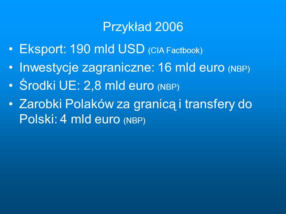Przykład 2006 Eksport: 190 mld USD (CIA Factbook) Inwestycje zagraniczne: 16 mld euro (NBP) Środki UE: 2,8 mld euro (NBP) Zarobki Polaków za granicą i transfery do Polski: 4 mld euro (NBP)