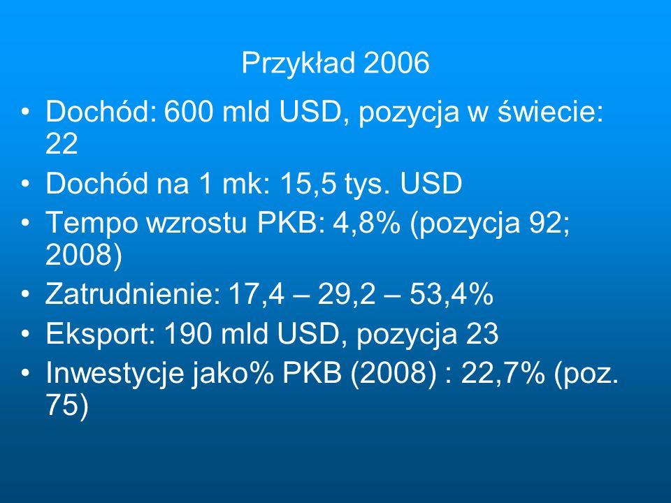 Przykład 2006 Dochód: 600 mld USD, pozycja w świecie: 22 Dochód na 1 mk: 15,5 tys.