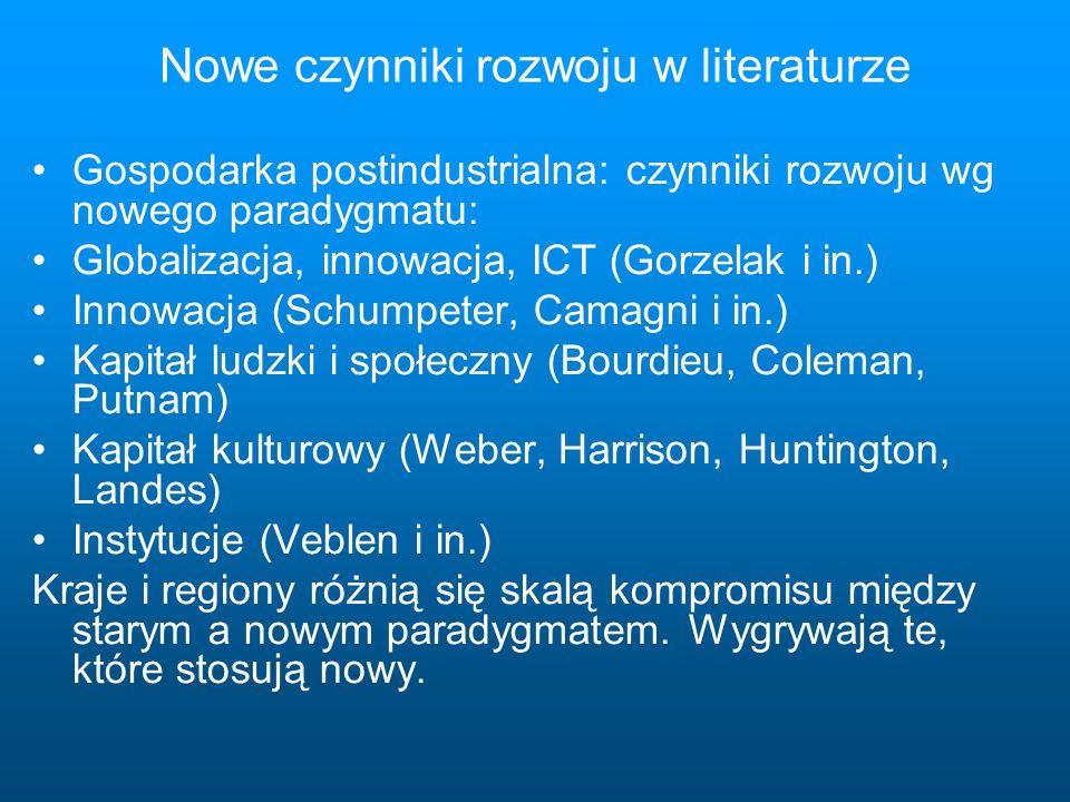 Nowe czynniki rozwoju w literaturze Gospodarka postindustrialna: czynniki rozwoju wg nowego paradygmatu: Globalizacja, innowacja, ICT (Gorzelak i in.) Innowacja (Schumpeter, Camagni i in.) Kapitał ludzki i społeczny (Bourdieu, Coleman, Putnam) Kapitał kulturowy (Weber, Harrison, Huntington, Landes) Instytucje (Veblen i in.) Kraje i regiony różnią się skalą kompromisu między starym a nowym paradygmatem.