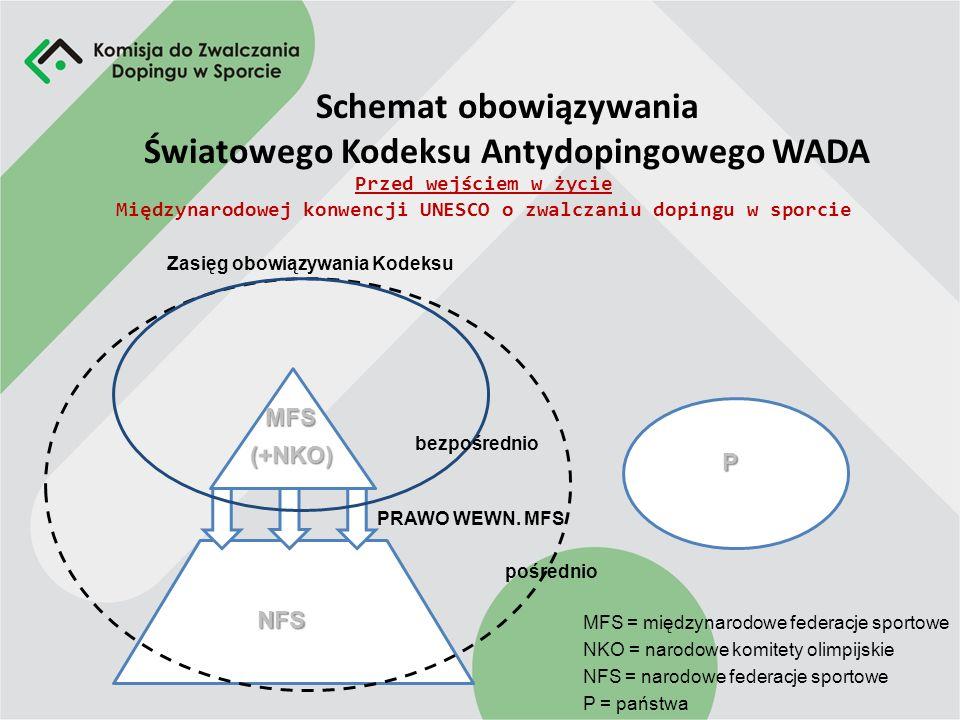Schemat obowiązywania Światowego Kodeksu Antydopingowego WADA Przed wejściem w życie Międzynarodowej konwencji UNESCO o zwalczaniu dopingu w sporcie Zasięg obowiązywania Kodeksu bezpośrednio pośrednio MFS = międzynarodowe federacje sportowe NKO = narodowe komitety olimpijskie NFS = narodowe federacje sportowe P = państwa MFS (+NKO) P NFS PRAWO WEWN.