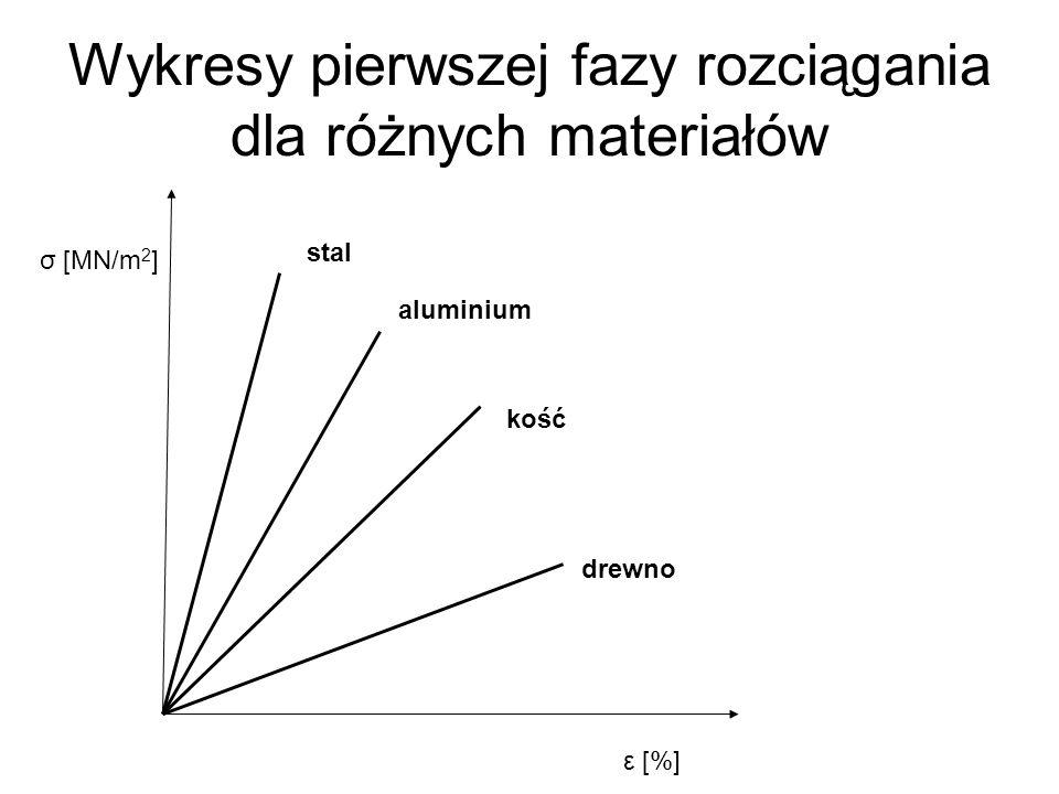 Wykresy pierwszej fazy rozciągania dla różnych materiałów σ [MN/m 2 ] ε [%] stal aluminium kość drewno