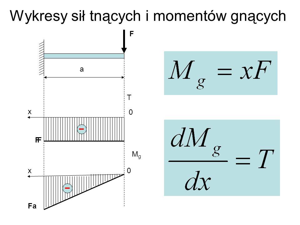 Wykresy sił tnących i momentów gnących F x x T MgMg FF 0 0 a Fa