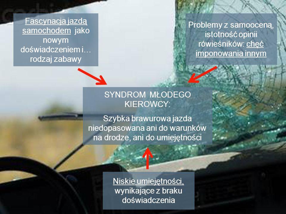 SYNDROM MŁODEGO KIEROWCY: Szybka brawurowa jazda niedopasowana ani do warunków na drodze, ani do umiejętności Niskie umiejętności, wynikające z braku