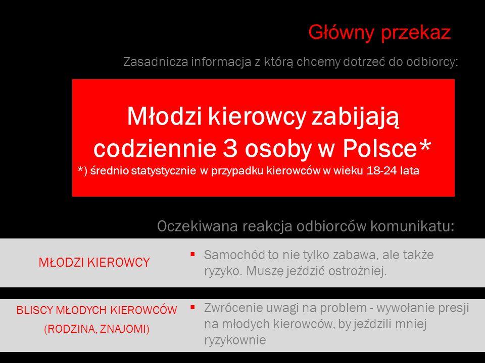 Zasadnicza informacja z którą chcemy dotrzeć do odbiorcy: Główny przekaz Młodzi kierowcy zabijają codziennie 3 osoby w Polsce* *) średnio statystyczni