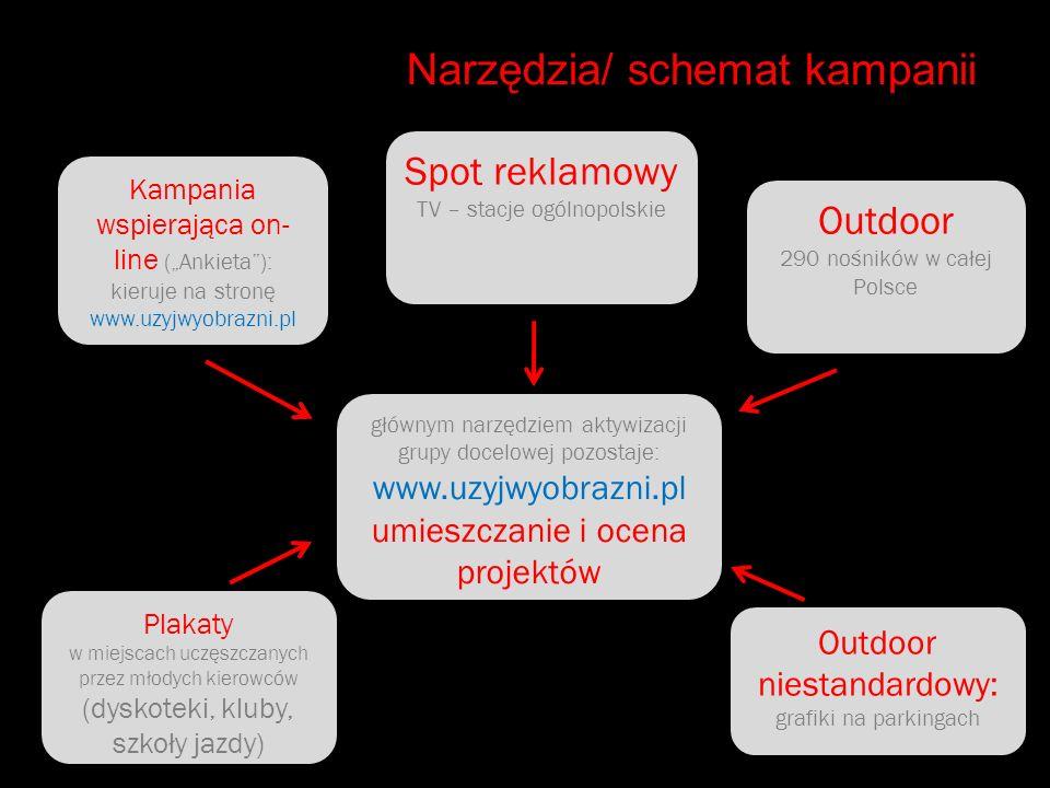 Narzędzia/ schemat kampanii głównym narzędziem aktywizacji grupy docelowej pozostaje: www.uzyjwyobrazni.pl umieszczanie i ocena projektów Outdoor 290