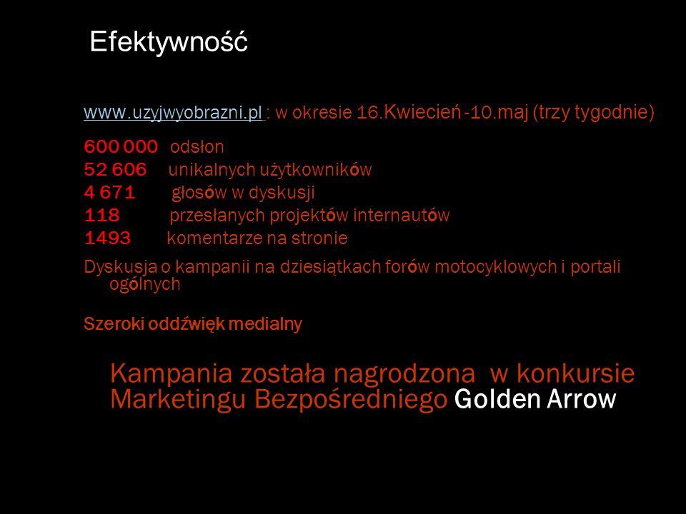 Efektywność www. uzyjwyobrazni.pl www. uzyjwyobrazni.pl : w okresie 16. Kwiecień -10. maj (trzy tygodnie) 600 000 odsłon 52 606 unikalnych użytkownikó