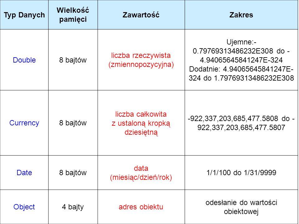Typ Danych Wielkość pamięci ZawartośćZakres Double8 bajtów liczba rzeczywista (zmiennopozycyjna) Ujemne:- 0.79769313486232E308 do - 4.94065645841247E-