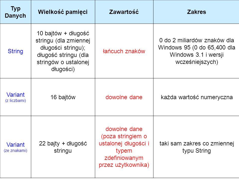 Typ Danych Wielkość pamięciZawartośćZakres String 10 bajtów + długość stringu (dla zmiennej długości stringu); długość stringu (dla stringów o ustalon