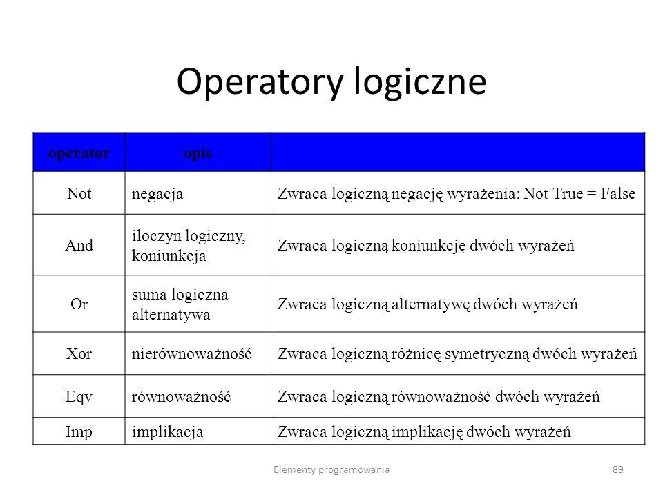 Elementy programowania89 Operatory logiczne operatoropis NotnegacjaZwraca logiczną negację wyrażenia: Not True = False And iloczyn logiczny, koniunkcja Zwraca logiczną koniunkcję dwóch wyrażeń Or suma logiczna alternatywa Zwraca logiczną alternatywę dwóch wyrażeń XornierównoważnośćZwraca logiczną różnicę symetryczną dwóch wyrażeń EqvrównoważnośćZwraca logiczną równoważność dwóch wyrażeń ImpimplikacjaZwraca logiczną implikację dwóch wyrażeń