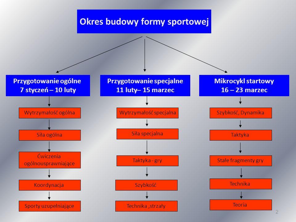 2 Okres budowy formy sportowej Przygotowanie ogólne 7 styczeń – 10 luty Przygotowanie specjalne 11 luty– 15 marzec Mikrocykl startowy 16 – 23 marzec W