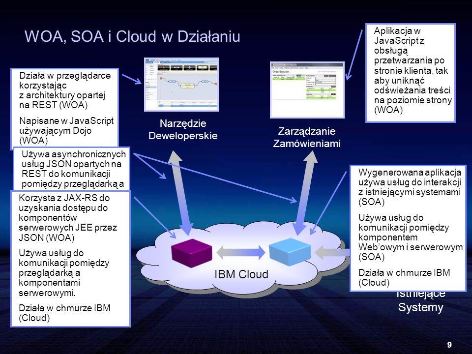 9 WOA, SOA i Cloud w Działaniu Zarządzanie Zamówieniami Istniejące Systemy Narzędzie Deweloperskie Działa w przeglądarce korzystając z architektury opartej na REST (WOA) Napisane w JavaScript używającym Dojo (WOA) Aplikacja w JavaScript z obsługą przetwarzania po stronie klienta, tak aby uniknąć odświeżania treści na poziomie strony (WOA) Używa asynchronicznych usług JSON opartych na REST do komunikacji pomiędzy przeglądarką a komponentami serwerowymi (WOA) Wygenerowana aplikacja używa usług do interakcji z istniejącymi systemami (SOA) Używa usług do komunikacji pomiędzy komponentem Webowym i serwerowym (SOA) Działa w chmurze IBM (Cloud) Korzysta z JAX-RS do uzyskania dostępu do komponentów serwerowych JEE przez JSON (WOA) Używa usług do komunikacji pomiędzy przeglądarką a komponentami serwerowymi.