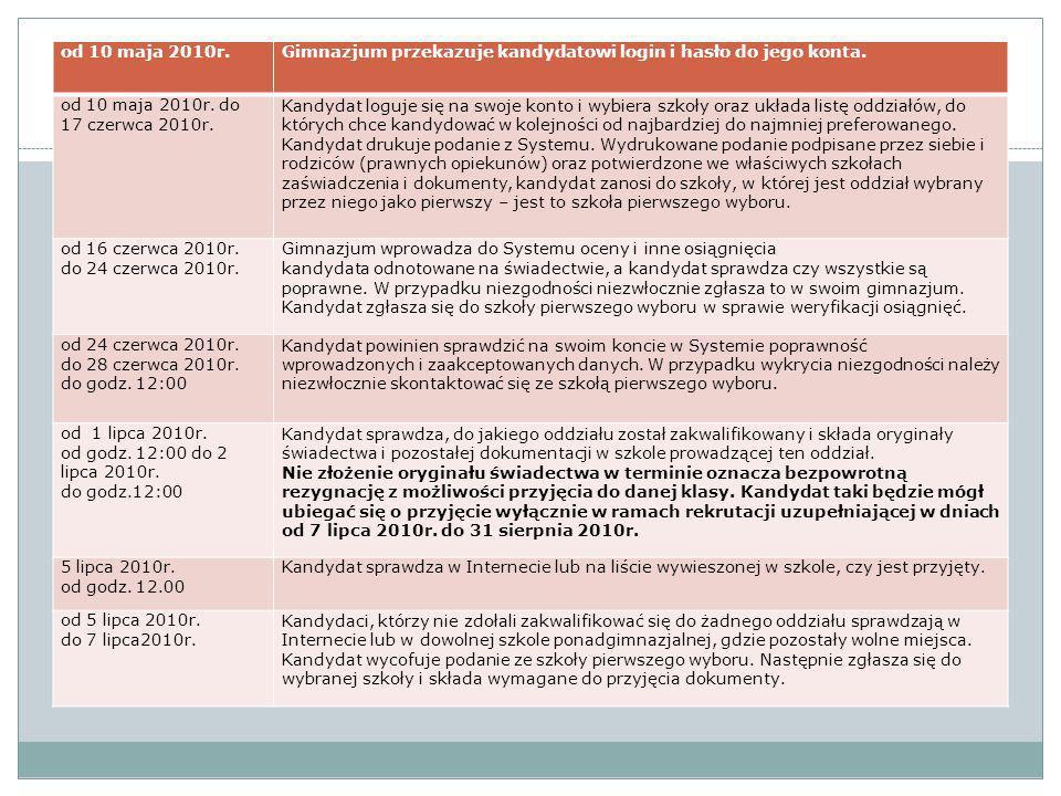 od 10 maja 2010r.Gimnazjum przekazuje kandydatowi login i hasło do jego konta. od 10 maja 2010r. do 17 czerwca 2010r. Kandydat loguje się na swoje kon