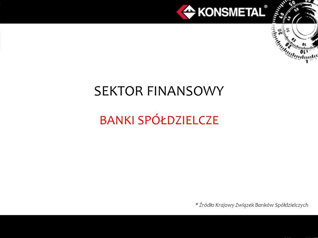 SEKTOR FINANSOWY BANKI SPÓŁDZIELCZE * Źródło Krajowy Związek Banków Spółdzielczych