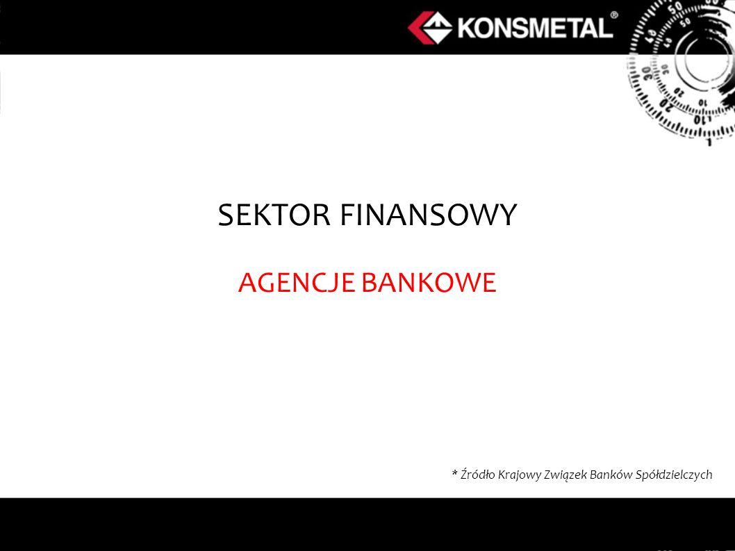 SEKTOR FINANSOWY AGENCJE BANKOWE * Źródło Krajowy Związek Banków Spółdzielczych