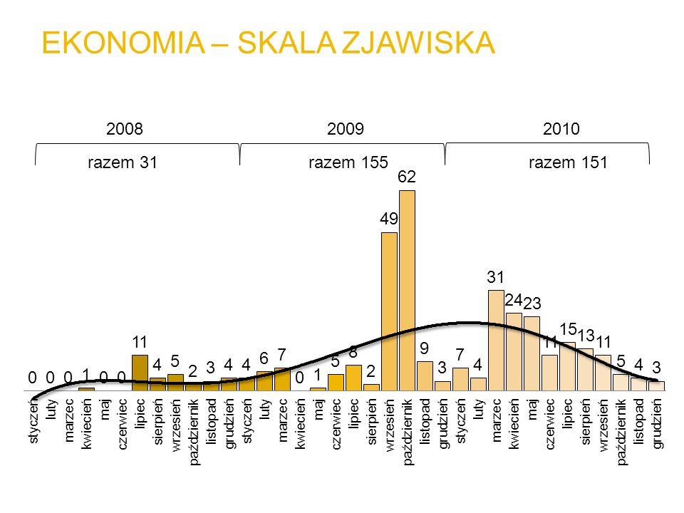 EKONOMIA – SKALA ZJAWISKA 200820092010 razem 31razem 155razem 151