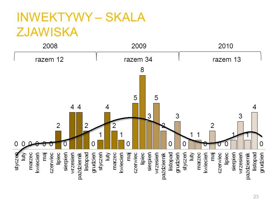 INWEKTYWY – SKALA ZJAWISKA 23 200820092010 razem 12razem 34razem 13