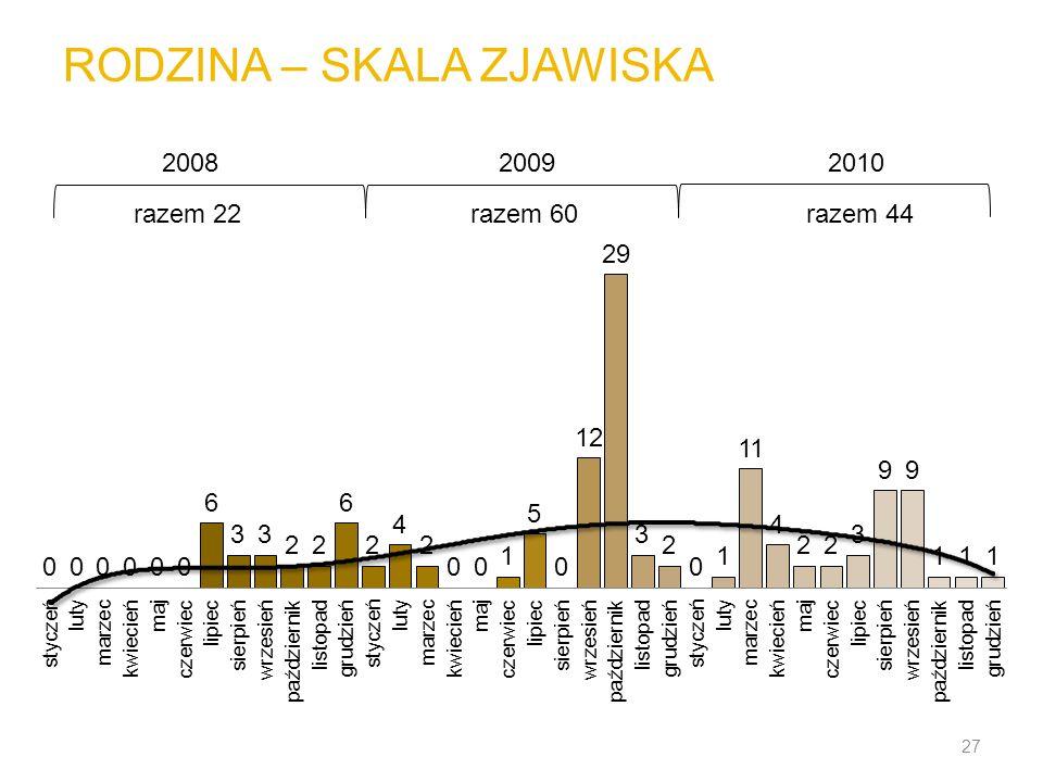 RODZINA – SKALA ZJAWISKA 27 200820092010 razem 22razem 60razem 44