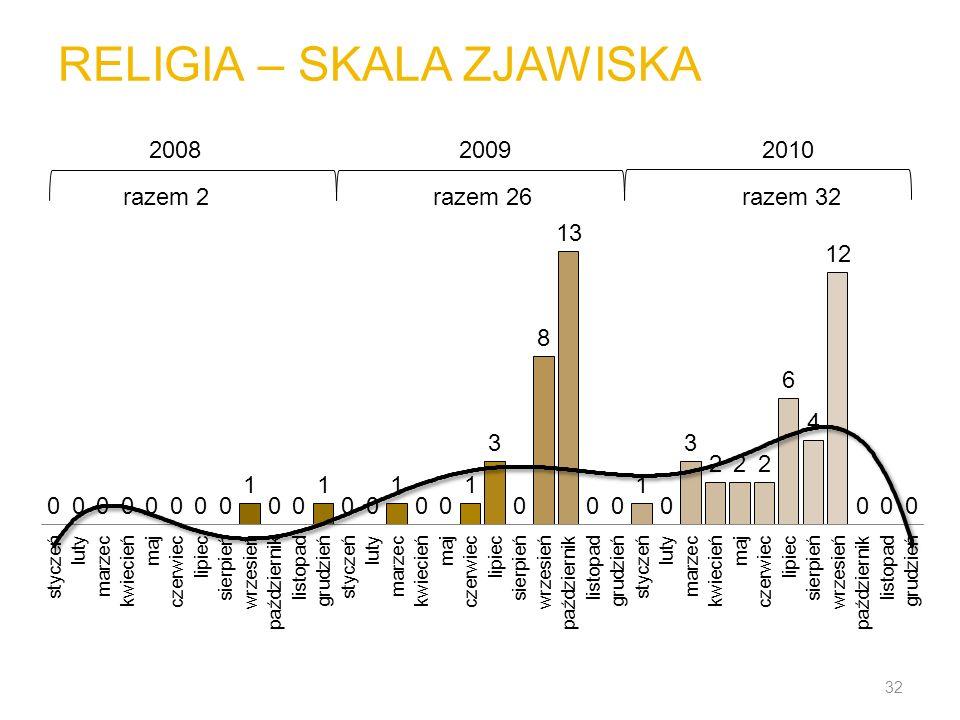 RELIGIA – SKALA ZJAWISKA 32 200820092010 razem 2razem 26razem 32