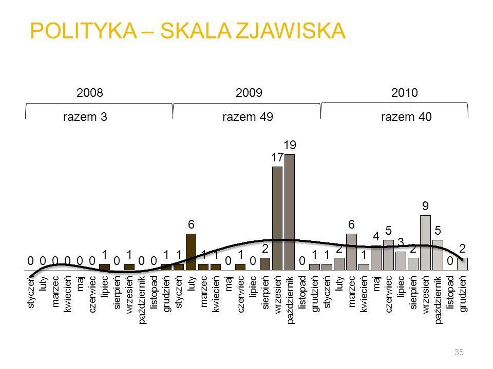 POLITYKA – SKALA ZJAWISKA 35 200820092010 razem 3razem 49razem 40