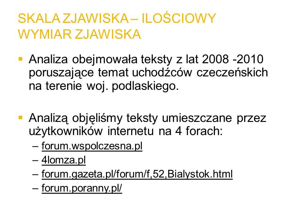 SKALA ZJAWISKA – ILOŚCIOWY WYMIAR ZJAWISKA Analiza obejmowała teksty z lat 2008 -2010 poruszające temat uchodźców czeczeńskich na terenie woj. podlask