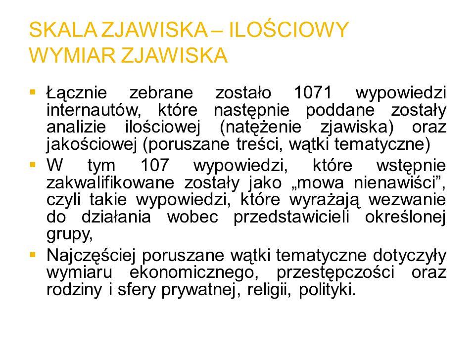 SKALA ZJAWISKA – ILOŚCIOWY WYMIAR ZJAWISKA Łącznie zebrane zostało 1071 wypowiedzi internautów, które następnie poddane zostały analizie ilościowej (n