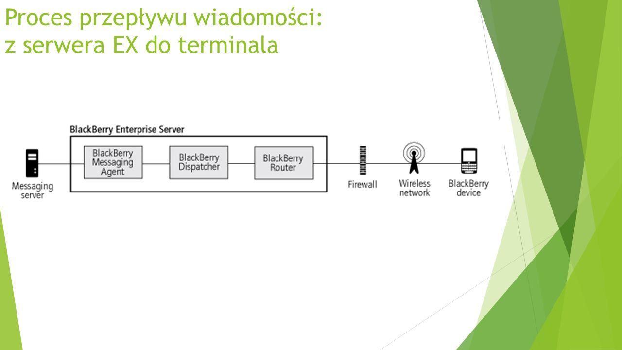 Proces przepływu wiadomości: z serwera EX do terminala