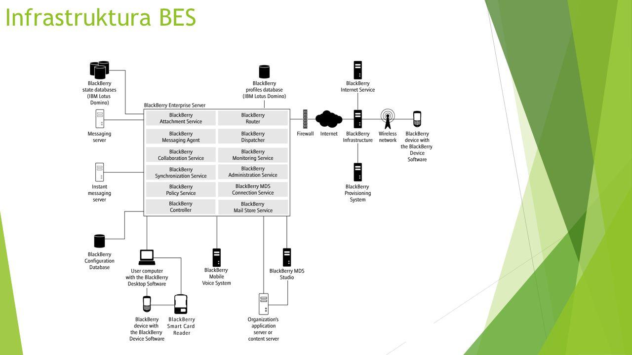 Infrastruktura BESX