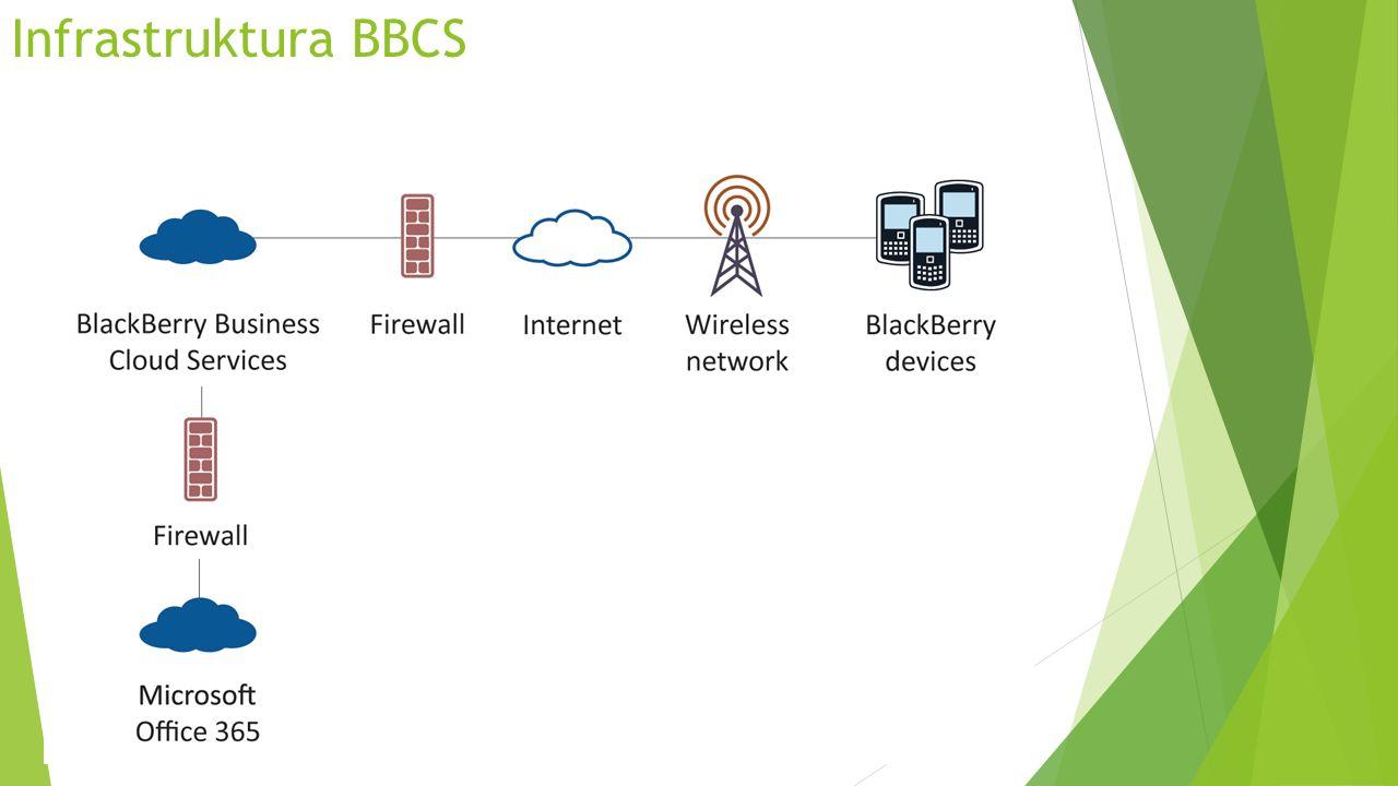 Infrastruktura BBCS