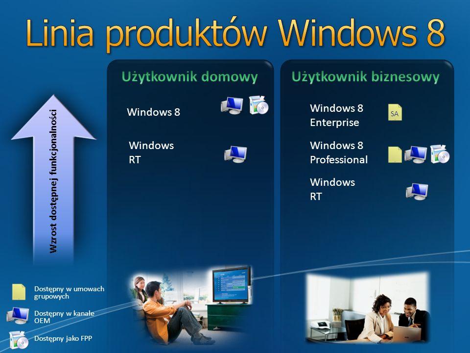 Wzrost dostępnej funkcjonalności Dostępny w umowach grupowych Dostępny w kanale OEM Dostępny jako FPP SA Windows 8 Enterprise Windows 8 Professional W