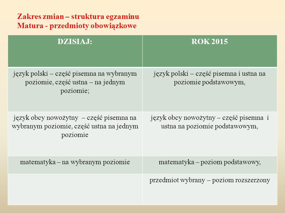 Zakres zmian – struktura egzaminu Matura - przedmioty obowiązkowe DZISIAJ:ROK 2015 język polski – część pisemna na wybranym poziomie, część ustna – na