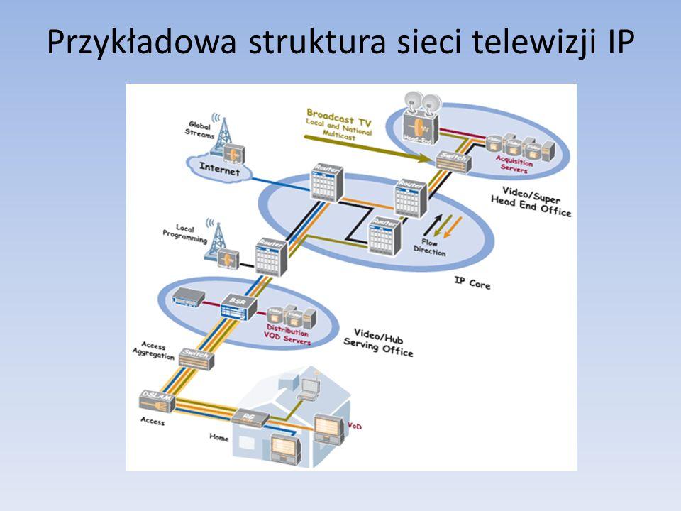Przykładowa struktura sieci telewizji IP