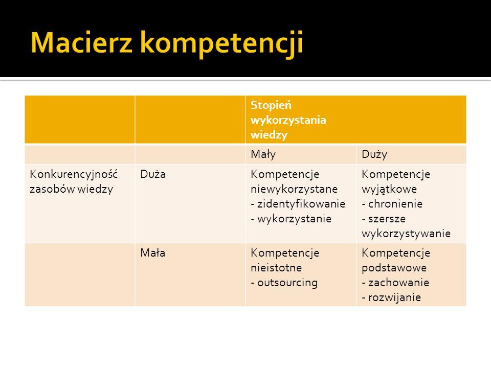 Stopień wykorzystania wiedzy MałyDuży Konkurencyjność zasobów wiedzy DużaKompetencje niewykorzystane - zidentyfikowanie - wykorzystanie Kompetencje wyjątkowe - chronienie - szersze wykorzystywanie MałaKompetencje nieistotne - outsourcing Kompetencje podstawowe - zachowanie - rozwijanie